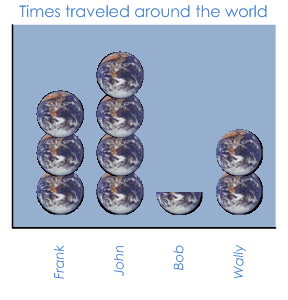 Times around the world
