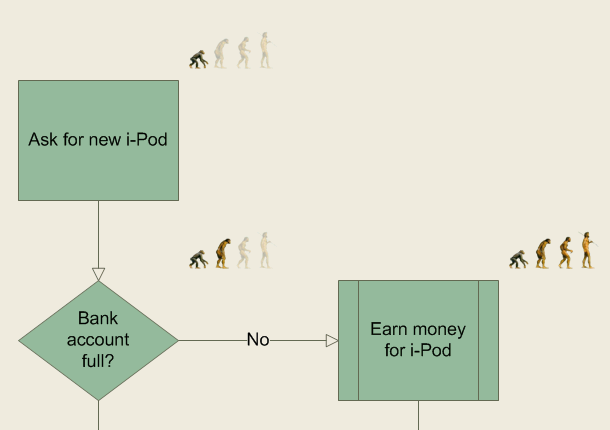 Ape to Man Flowchart