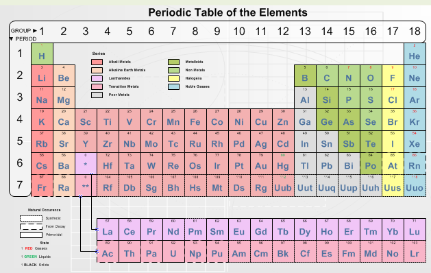 Visio Periodic Table - Example
