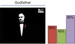 godfather with text and bars