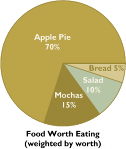 apple-pie-chart