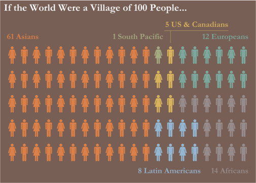 100-world-population-region