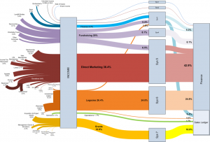 Follow the Money Sankey Diagram