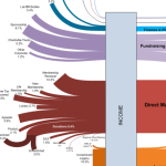 Follow the Money Sankey Diagram Thumb