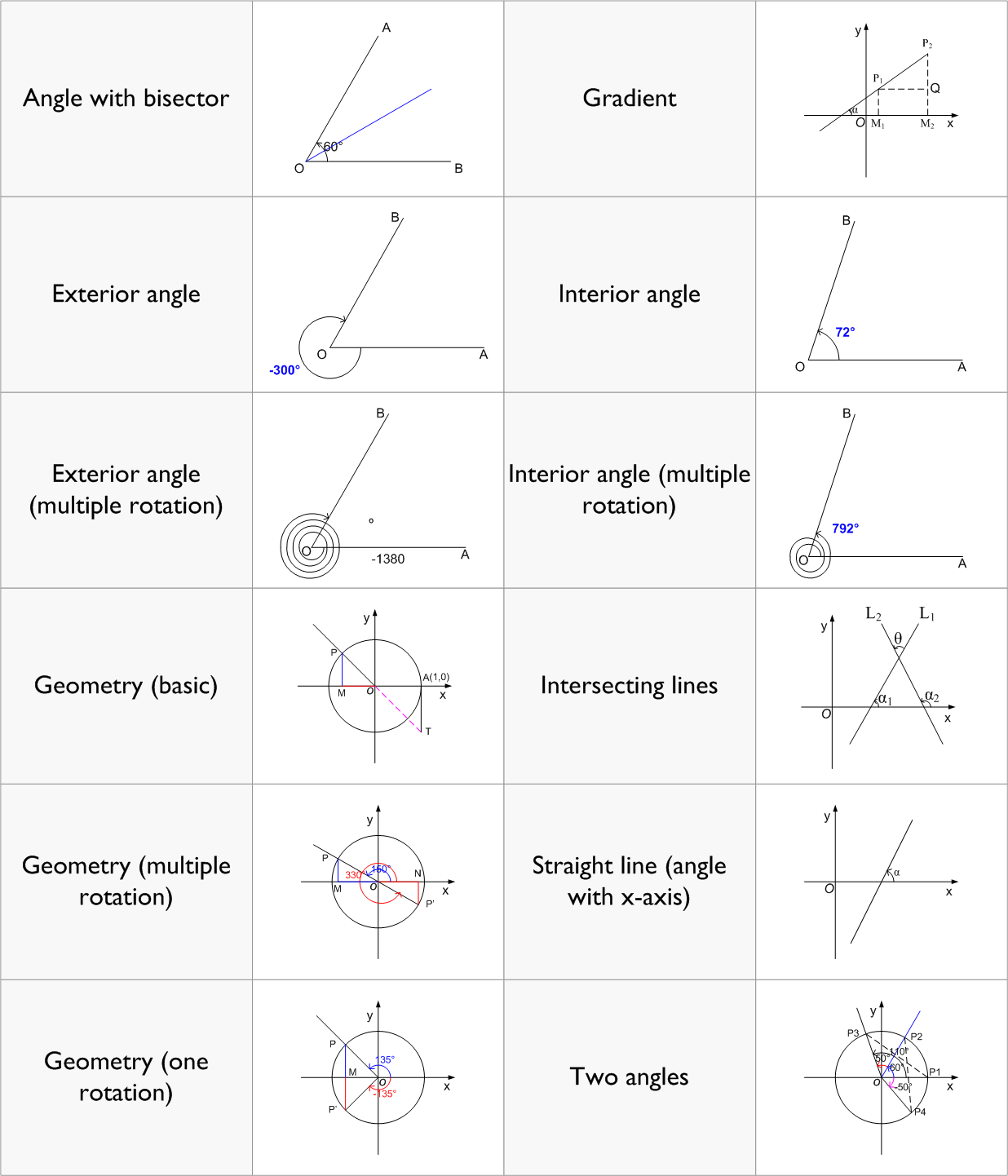 Plane Geometry - ACT Math