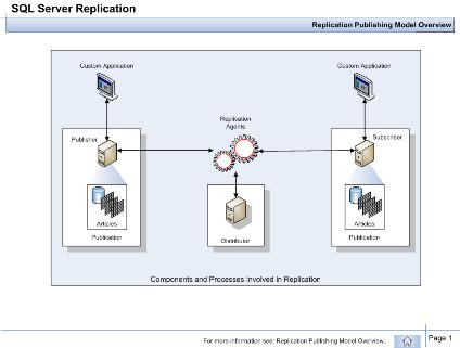 sql server 2005 entity relationship diagram example