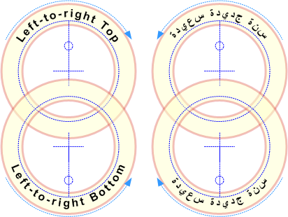 text-orientation
